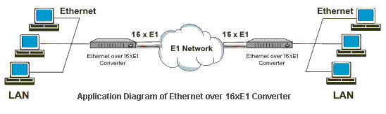 Ethernet Over 16 E1 Converter Ipotdm Ip Over Tdm Also