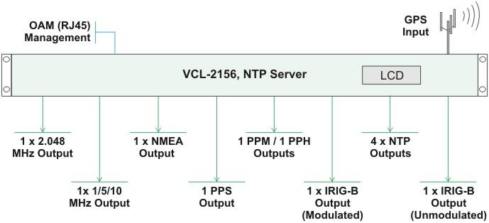 NTP Server, PTP Grandmaster (IEEE-1588v2), ITU-T G 811