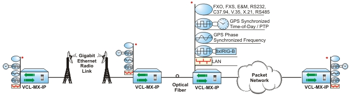 Over a Hybrid wireless / Optical Network